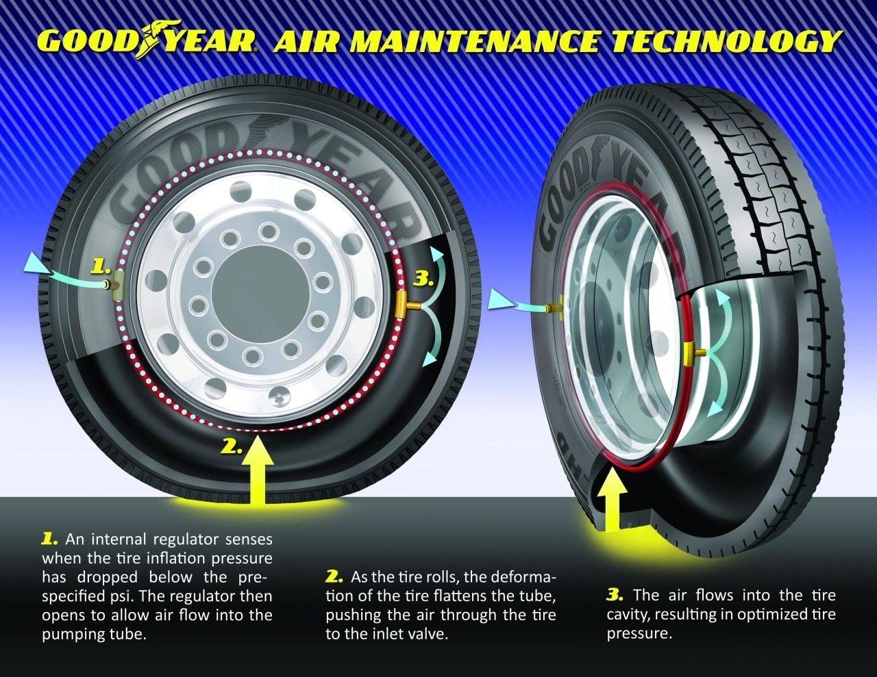 Goodyear-Air-Maintenance-Technology-01.jpg