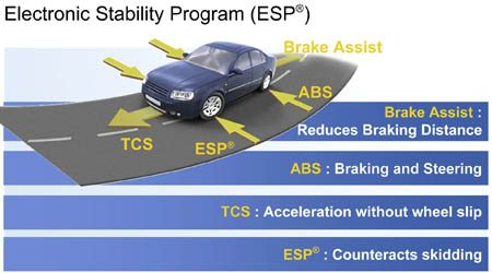 Bosch Electronic Stability Program (ESP)