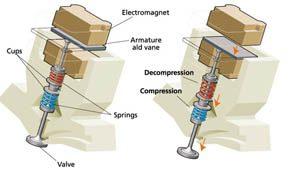 Pneumatische kleppen motor