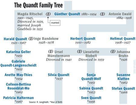 Familie Quandt