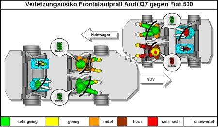 Audi Q7 vs Fiat 500 vergelijking