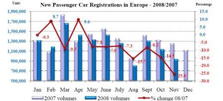 Autoverkopen Europa November