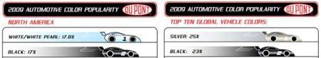 DuPont Automotive Color Popularity 2009