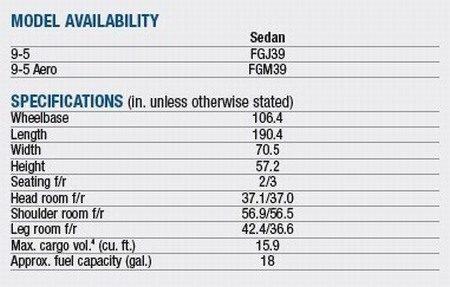 Saab 9-5 specs