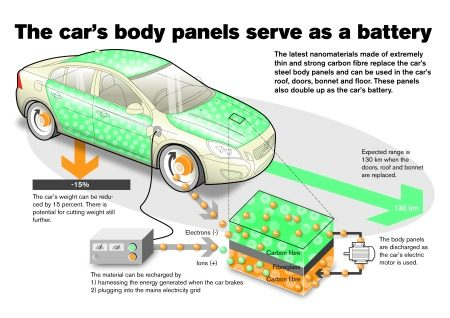 Volvo batterij
