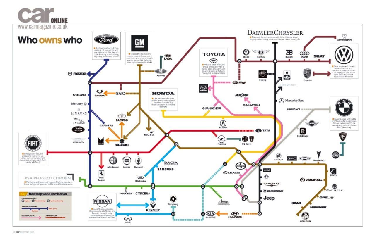 Wie Doet Het Met Wie In De Auto Industrie Autoblog Nl