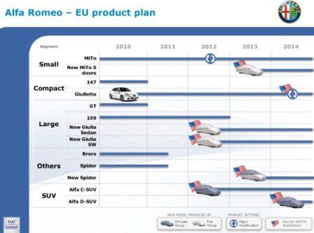 Alfa Romeo Product Plan