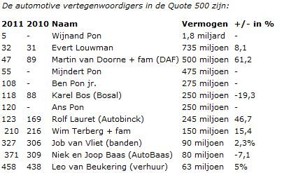 Quote 500 2011 - Automotive ondernemers
