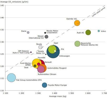 Wellicht miljardenboetes voor automerken door te hoge CO2-uitstoot