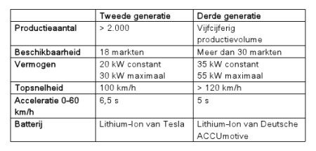 smart fortwo electric drive: Generatie 2 vs Generatie 3