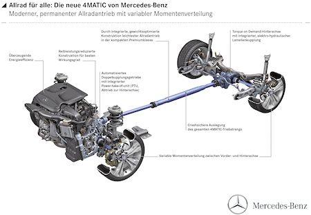 Zo werkt Mercedes 4Matic