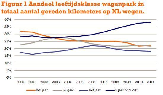 CO2-uitstoot Nederlands wagenpark daalt nauwelijks ... Aandeel Ing