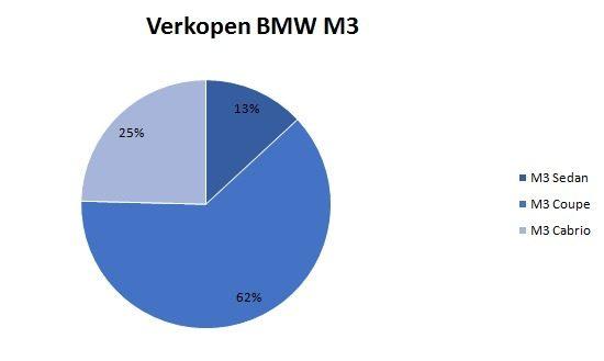 BMW M3-verdeling