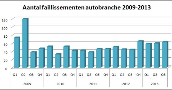Faillissementen automotive