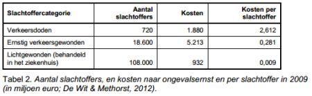 Kosten verkeersslachtofferrs