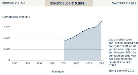 Peugeot 206 CC prijzen