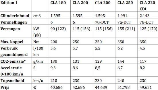 Prijzen Mercedes CLA Edition 1