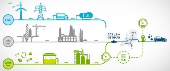 Groengas productie