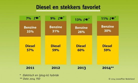Verdeling brandstoffen leasemarkt 2011-2014