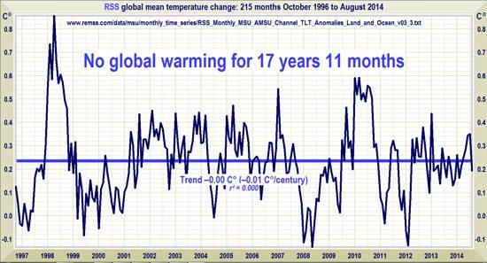 De gemiddelde temperaturen van de afgelopen 18 jaar