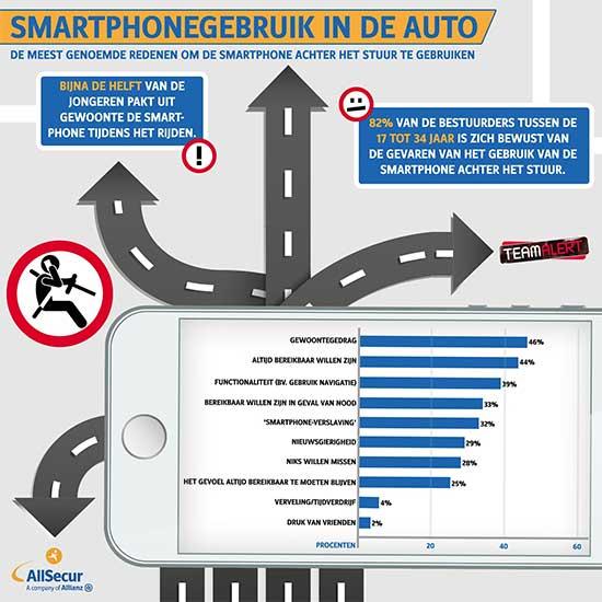Infographic smartphone in de auto