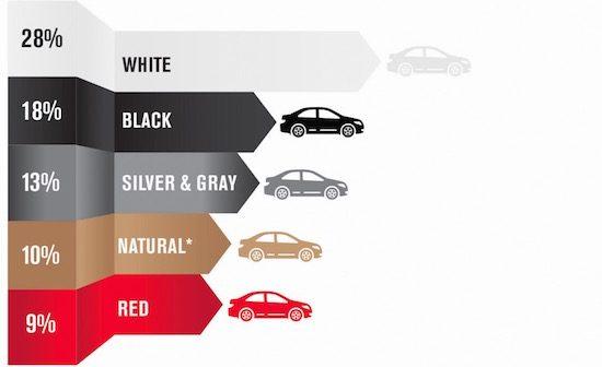 Dit zijn de populairste autokleuren van 2014