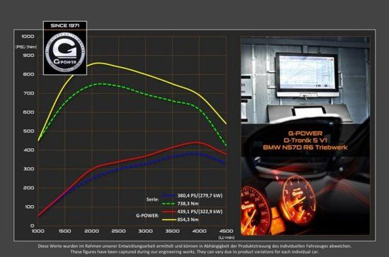 G-Power M550d vermogensuitdraai