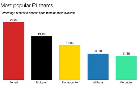 Populairste teams