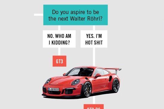Deze kaart helpt je de juiste Porsche 911 te kiezen