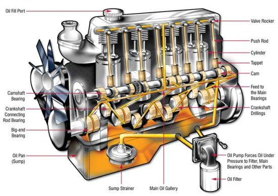 Werking motor auto