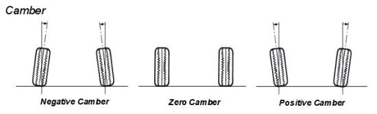 camber