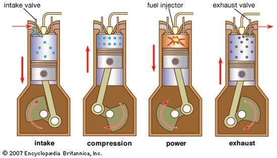 De vier slagen bij een dieselmotor