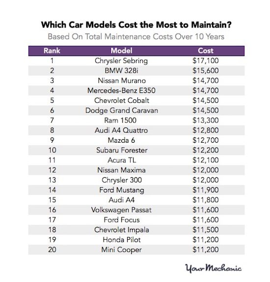Lowest Cost To Own Used Luxury Cars