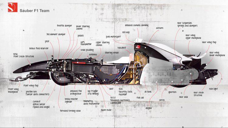 Techniek! Brandstoftanks in Formule 1-auto