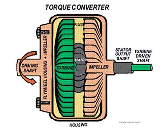 Verschil tussen vloeistofkoppeling en koppelomvormer