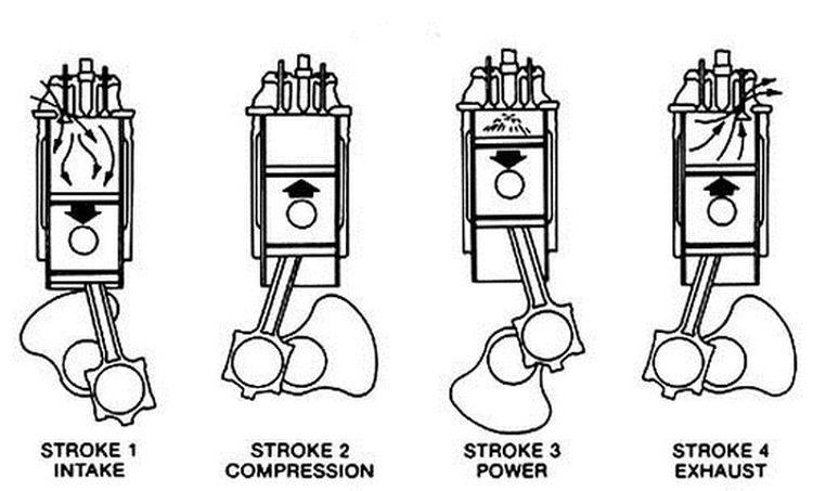 Techniek Zo Werken Tweetaktmotoren 96866 on Single Cylinder Motorcycle Engine Diagram