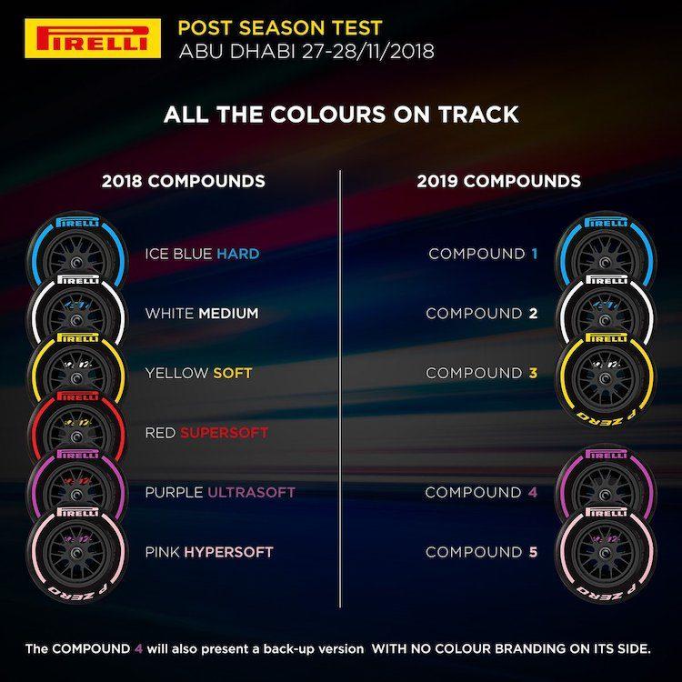 De Pirelli bandenkeuze voor de eerste F1-races van 2019