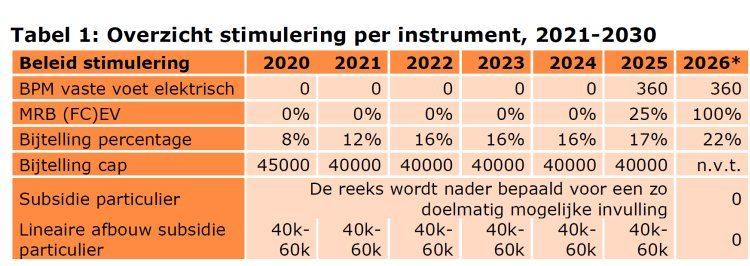 Bijtelling 2020-2026