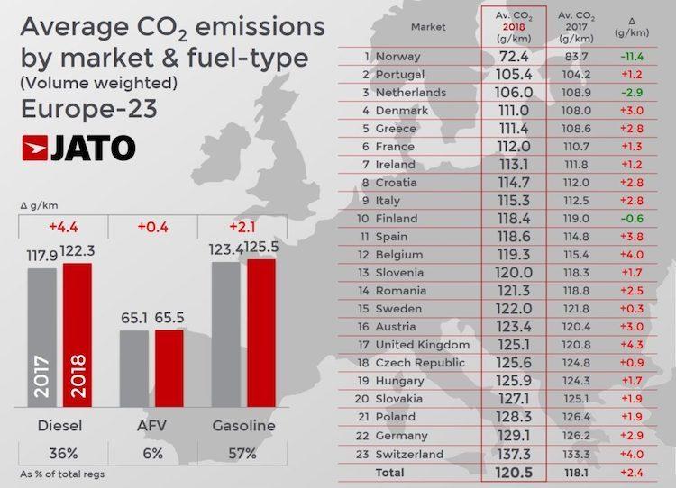 CO2-uitstoot hoogst sinds 2014 door afkeer diesel