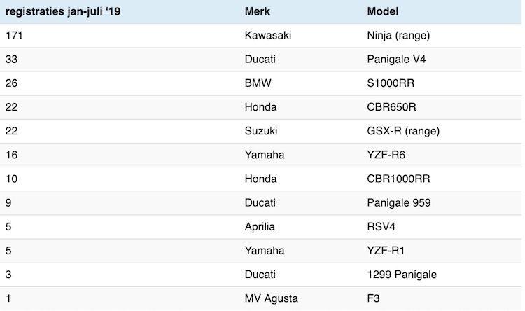 verkoopcijfers_motorfietsen